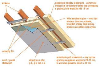 Ocieplenie dachu, gdy poddasze jest użytkowe. Materiał izolacyjny ułożony w połaci