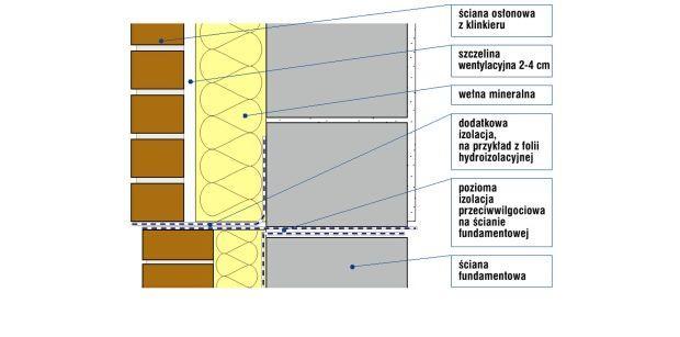 Cegły na mur: jak mocować klinkier na elewacji (rysunek)