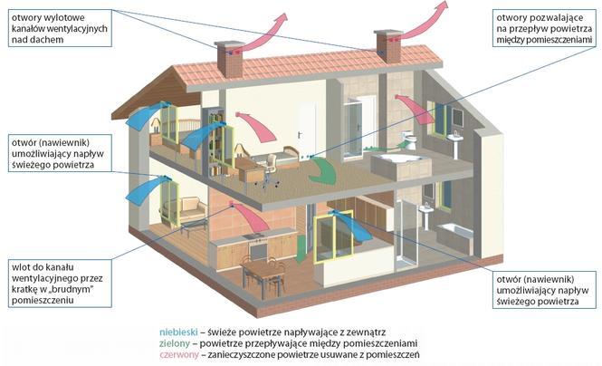 Problemy z wentylacją po termomodernizacji