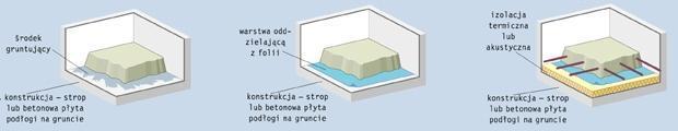 Podłogi różnie zbudowane
