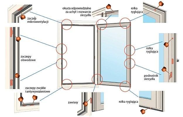 Jak regulować okna plastikowe