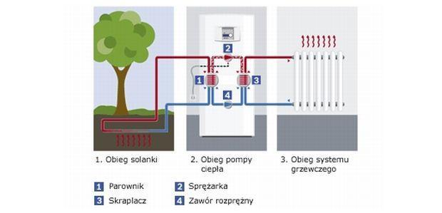 Ogrzej dom dobrą energią